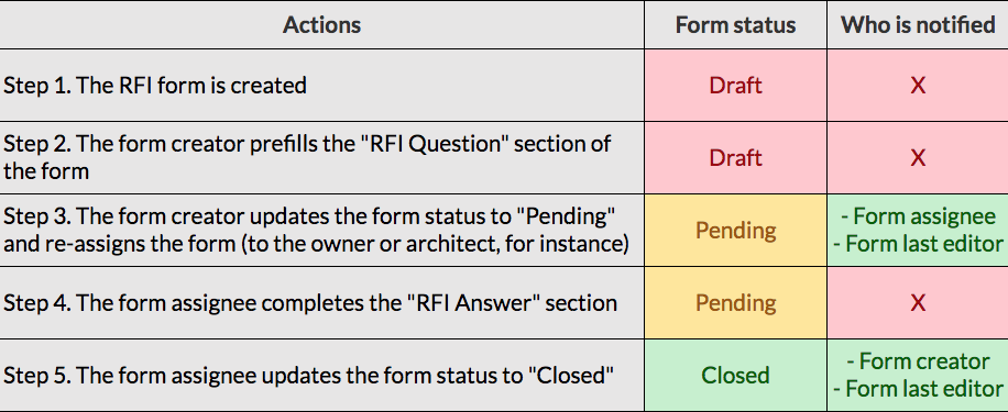 _RFI_forms.png