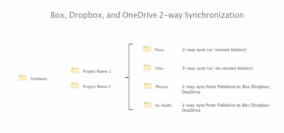 Box_Dropbox_OneDrive_2-Way_Sync__1___1__pdf.png